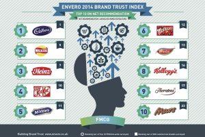 The Brand Trust Index